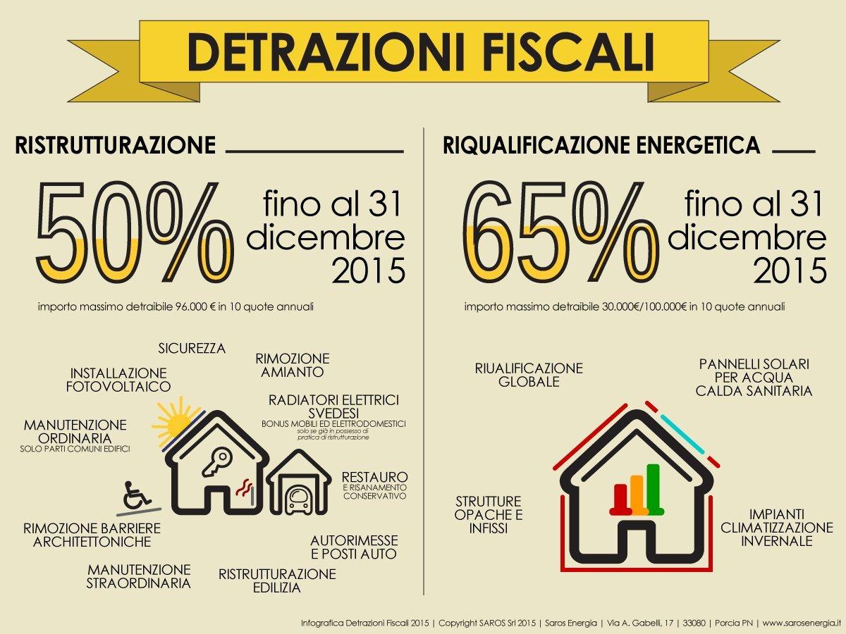 Detrazione ristrutturazioni edilizie ok anche per i for Detrazione fiscale stufe a pellet agenzia entrate