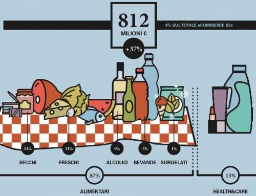 La maturità dell'e-commerce passa dal successo del food & grocery