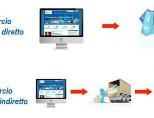 """Commercio elettronico """"indiretto"""": profili fiscali – II° parte"""