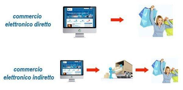 """Commercio elettronico """"indiretto"""": profili fiscali – I° parte"""